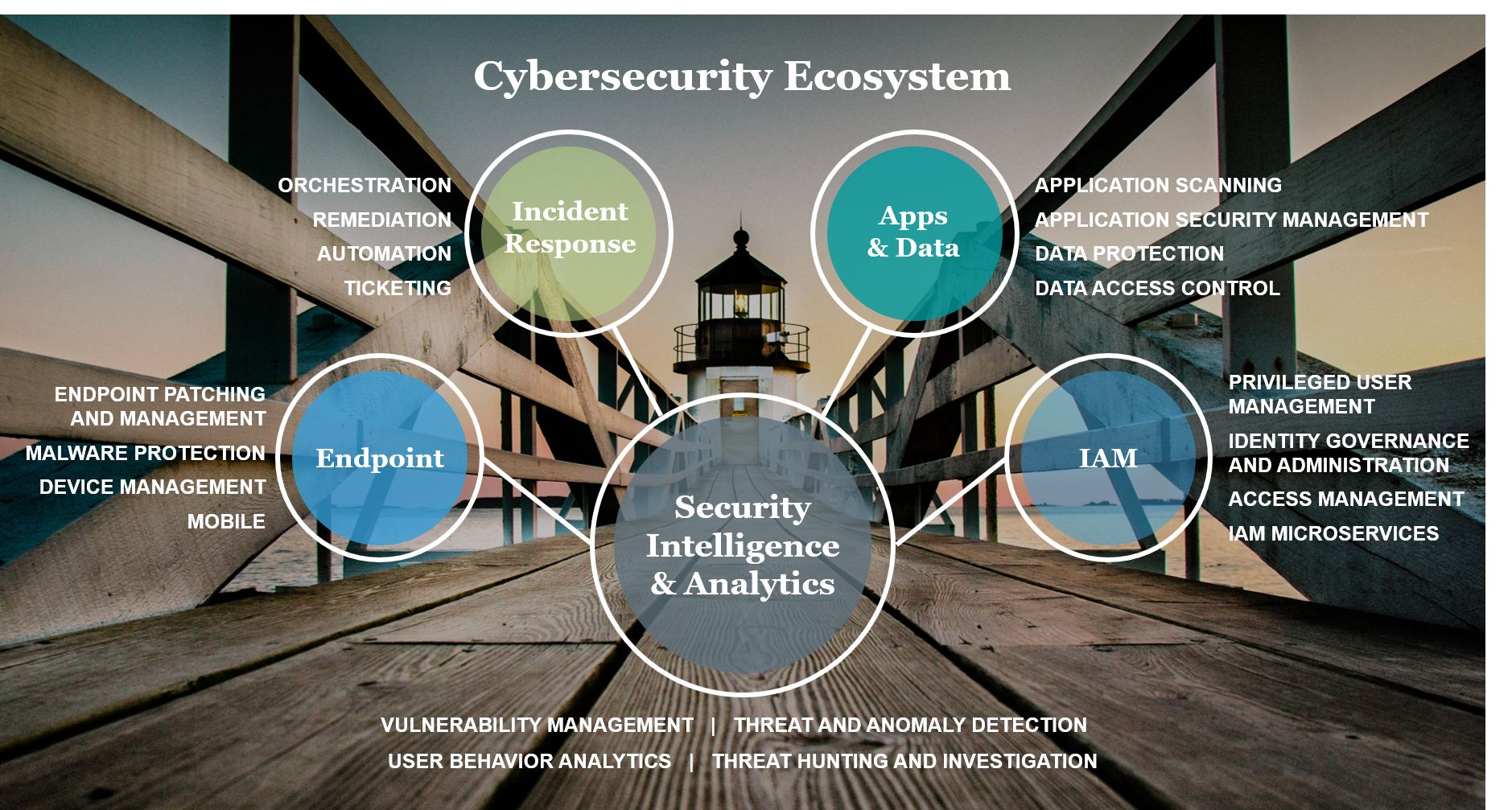 Security Ecosystem 1