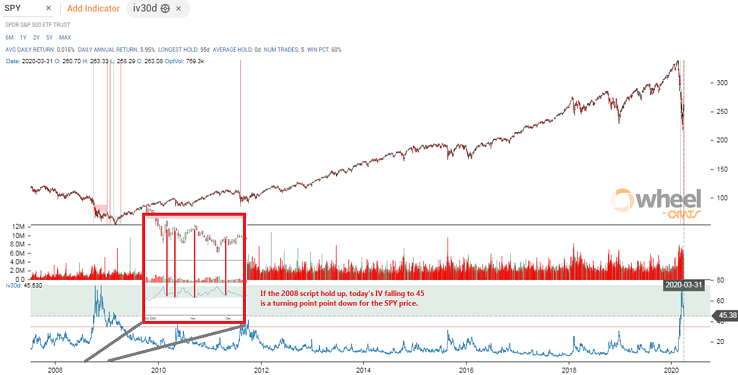 Navigating This Market With Options Data: The 2008 Model