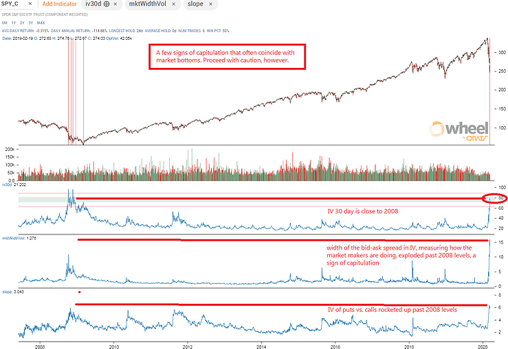 Extreme Fear. Is This The Bottom? Charting The Virus With Options Data