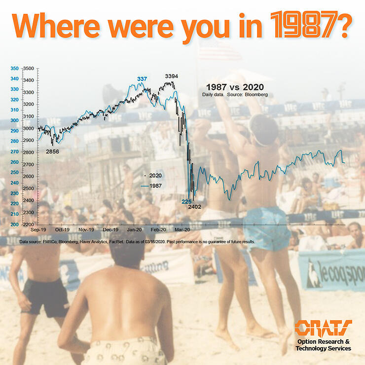 Where Were You In 1987 The Last Time The Market Dropped This Far?