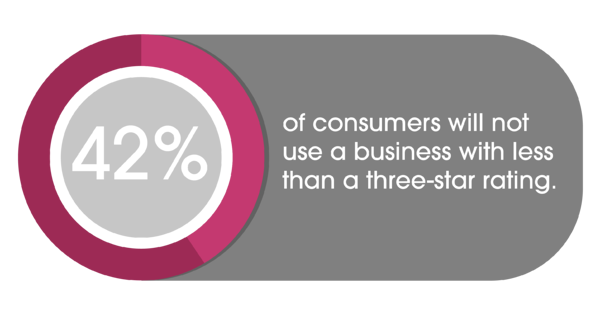 42 percent of consumers will not use business with less than three star rating
