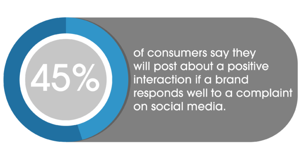 45% of consumers post about positive interaction if brand responds to complaint on social media