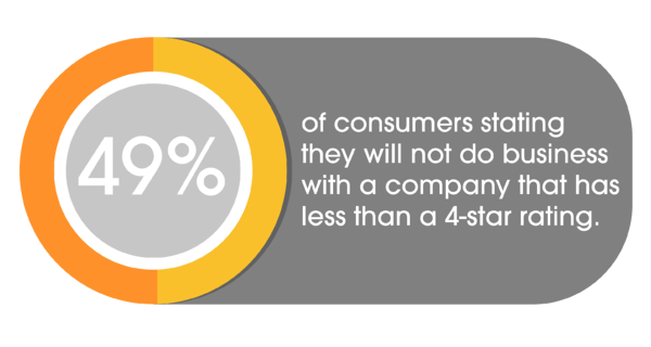 49% of consumers stating they will not do business with company with less than 4-star rating