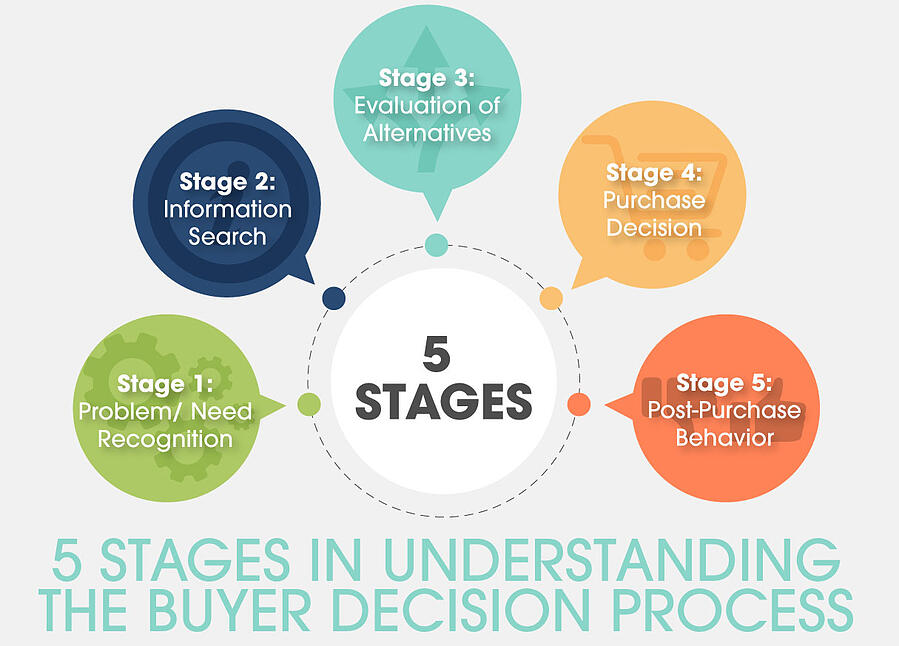 5 Stages In Understanding The Buyer Decision Process