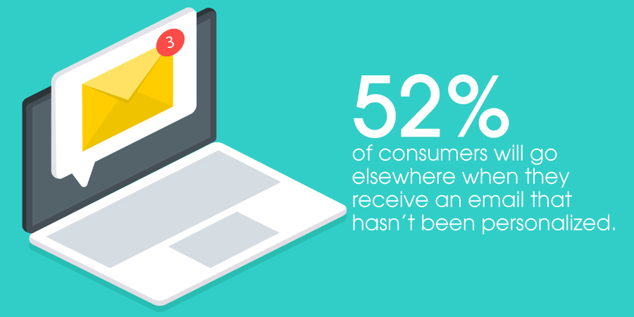 52% of consumers will go elsewhere when they receive an email that has not been personalized