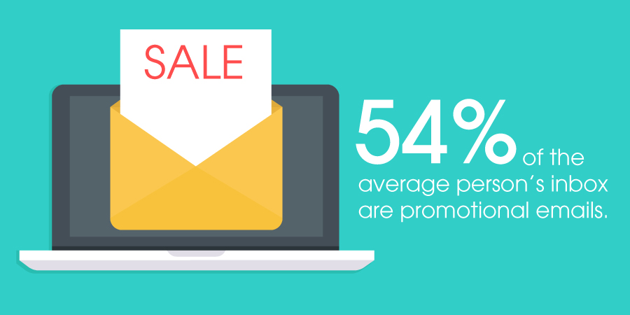 Promotional emails account for about 54% of the average person's inbox