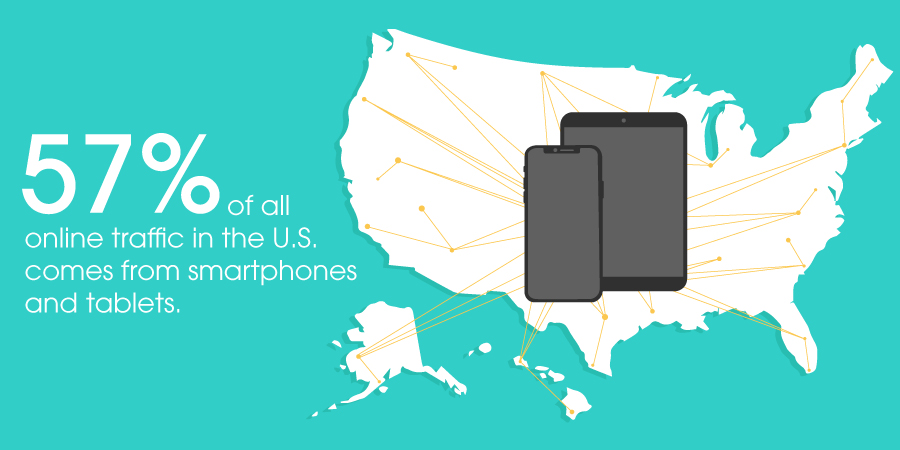 57% of all online traffic in the United States comes from smartphones and tablets