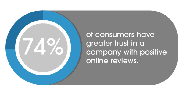 74% of consumers have greater trust in company with positive reviews