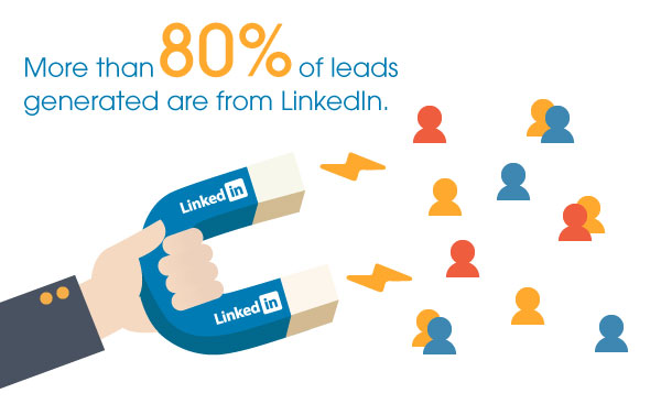 80 Percent Leads Are Generated From LinkedIn