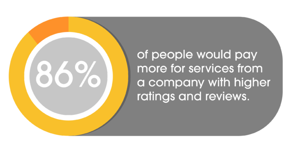 86 percent of people would pay more for services from company with higher ratings and reviews