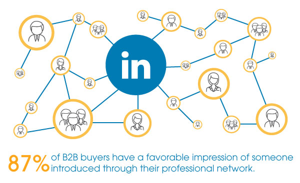 87 Percent Of B2B Buyers Have A Favorable Impression Of LinkedIn Professionals