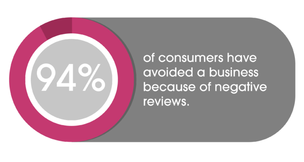 94% of consumers have avoided business because of negative reviews
