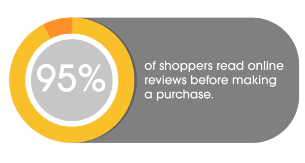 95% of shoppers read online reviews before making purchase