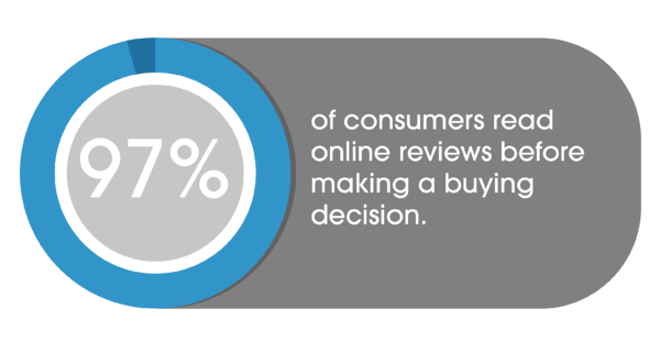 97% of consumers read online reviews before making buying decisions