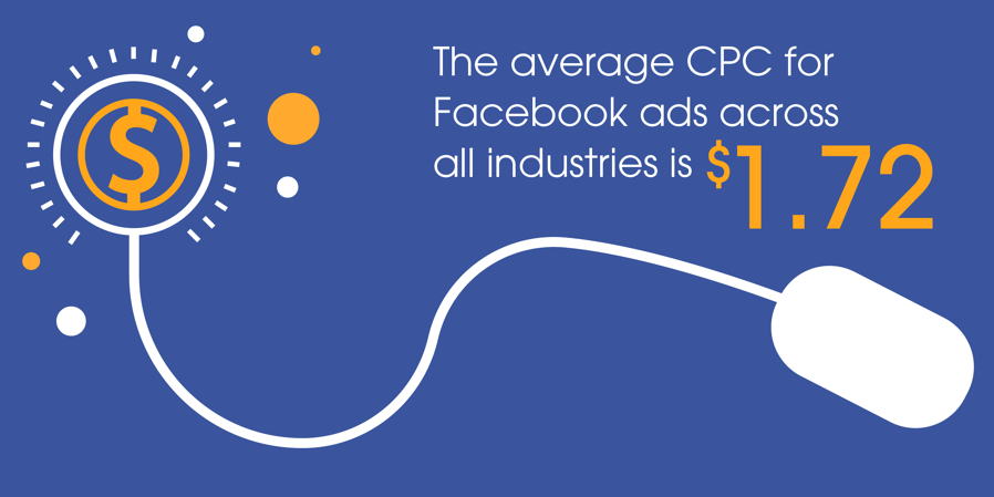 The average CPC for Facebook ads across all industries is $1.72