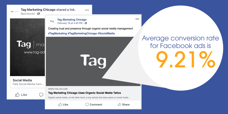 Average conversion rate for Facebook ads is 9.21%
