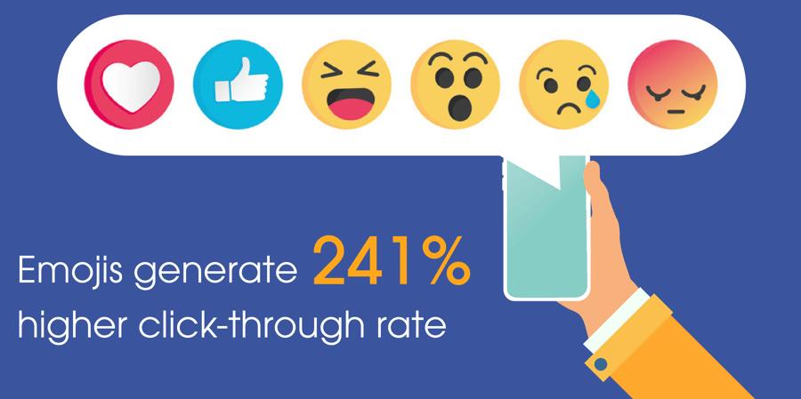 Emojis generate 241% higher click-through rate
