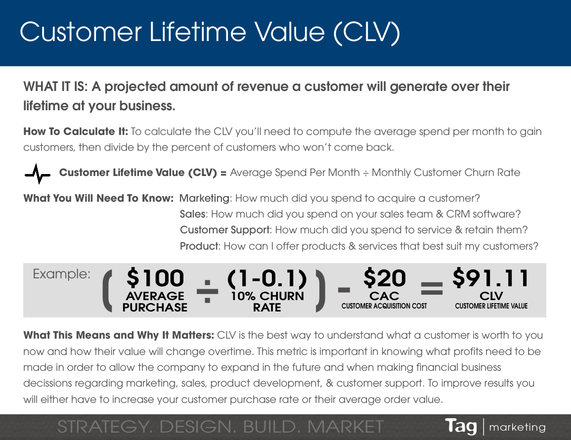 Customer Lifetime Value Calculation Example