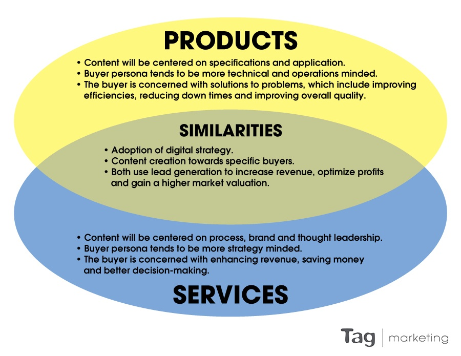 Lead Generation Products VS Services Chart