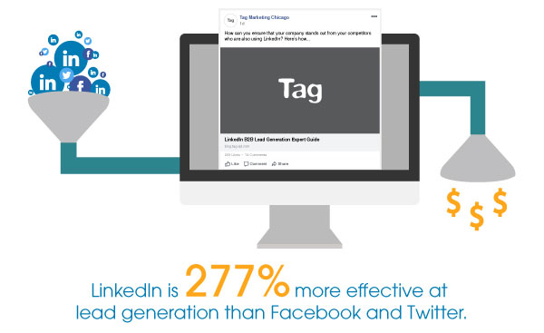 LinkedInIs 277 Percent More Effective Than Facebook Twitter