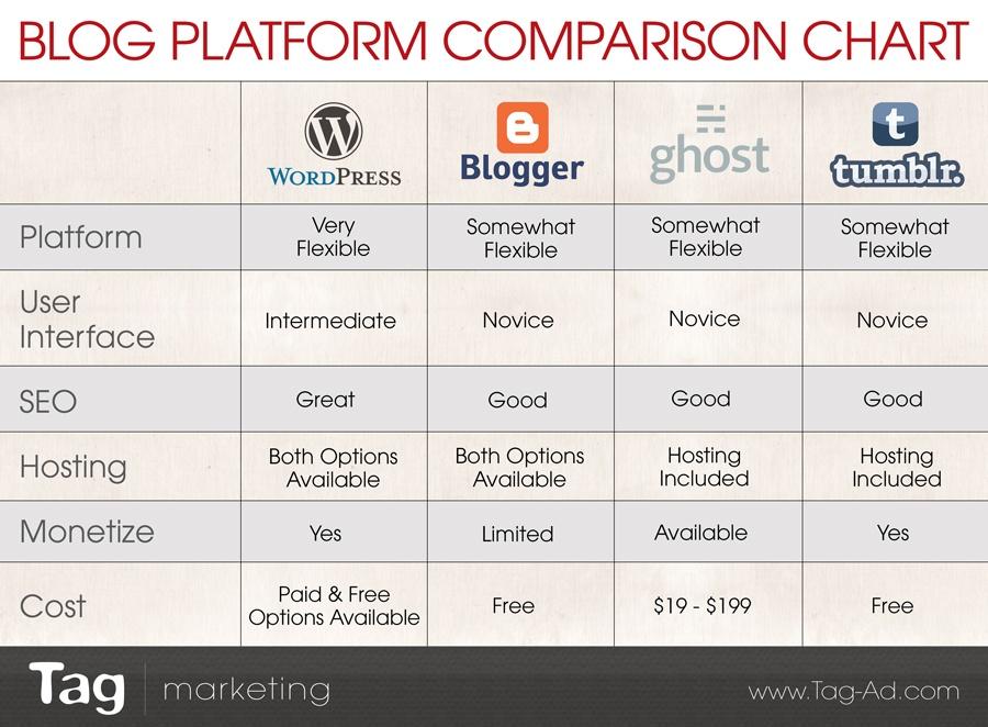 best blog platform comparison chart, side-by-side