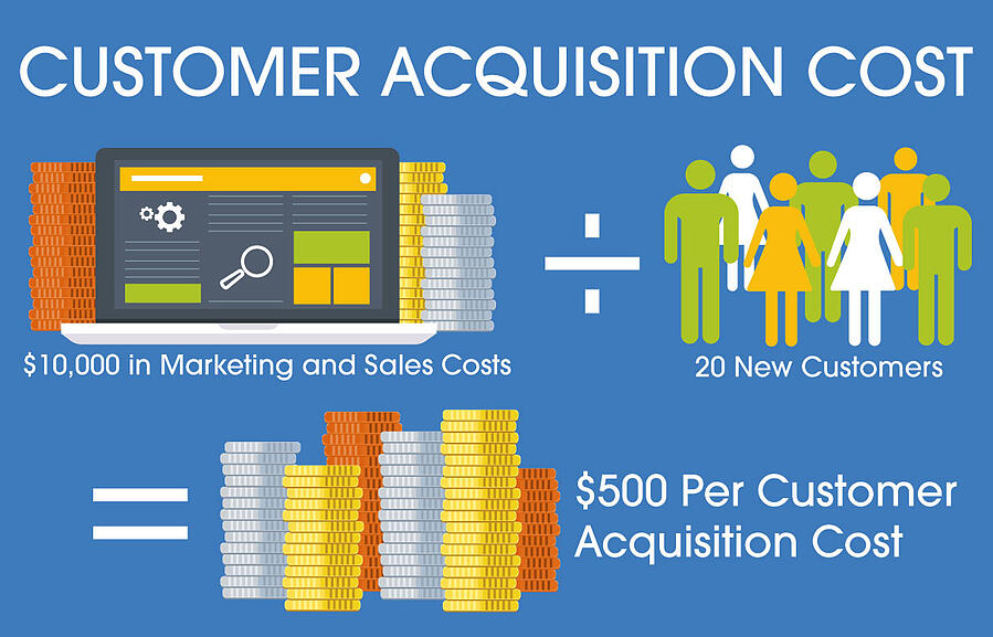 customer acquisition cost  (CAC) example