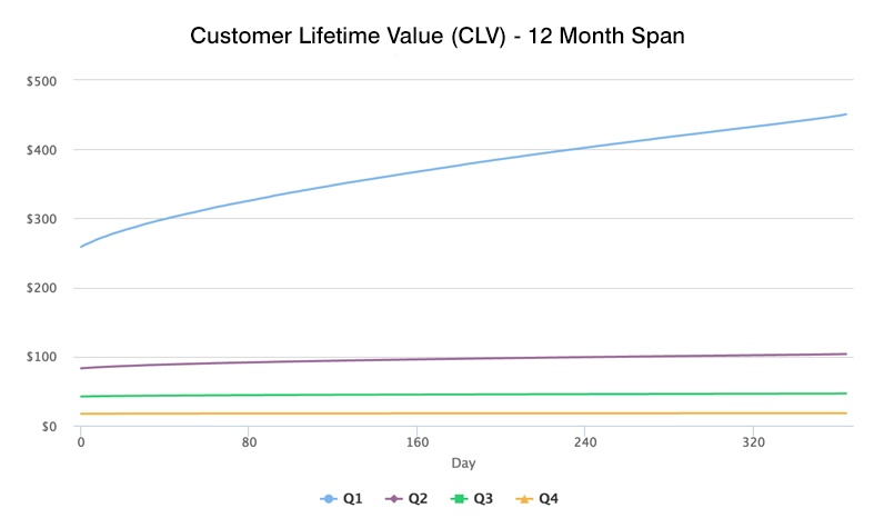 customer lifetime value CLV graph example
