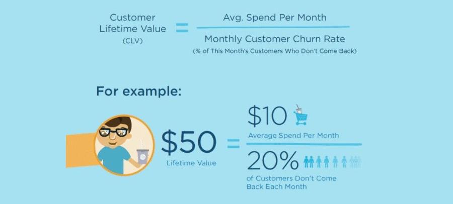 customer lifetime value example CLV