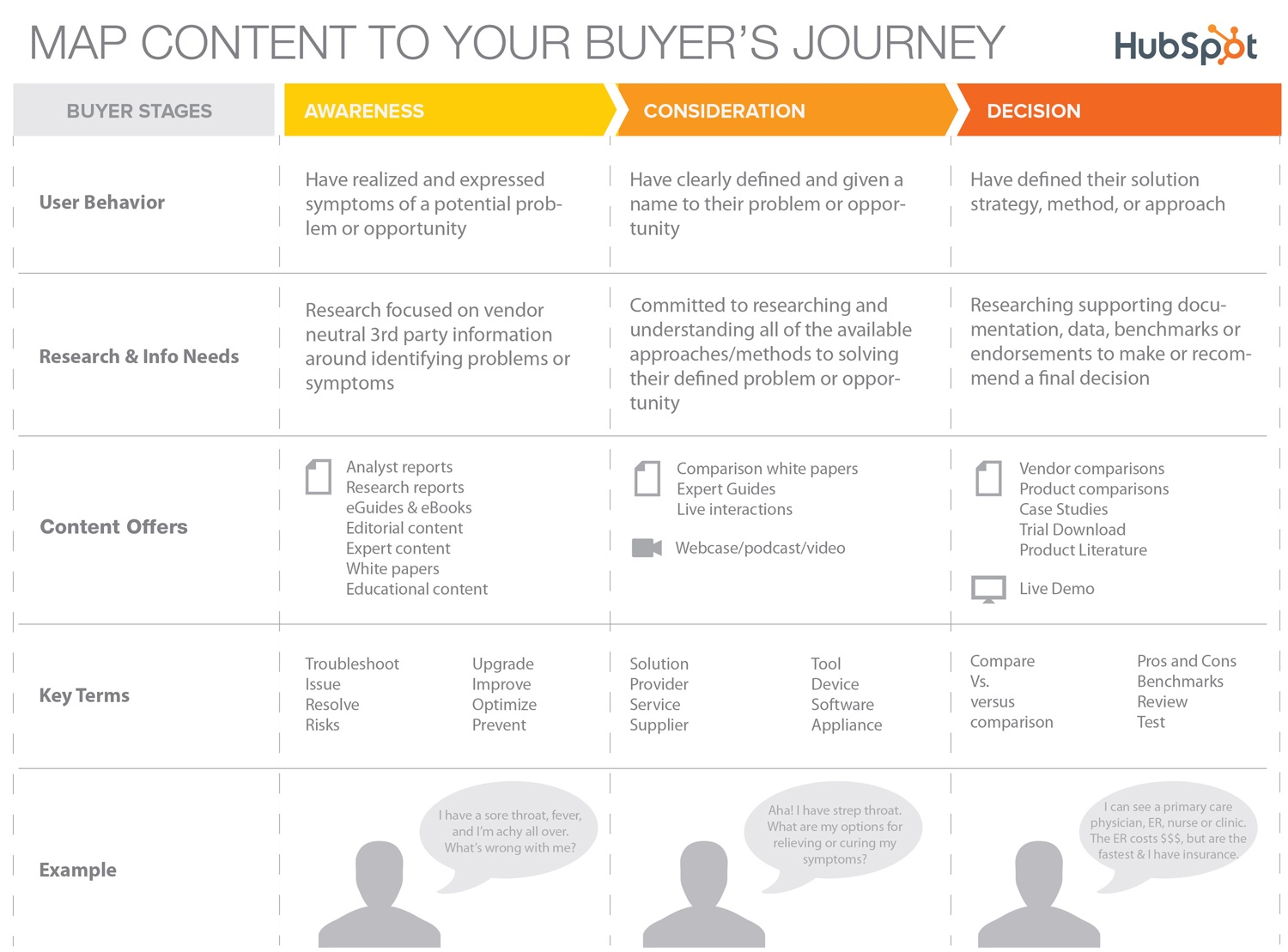6 content repurposing examples mapped out for buyers journey