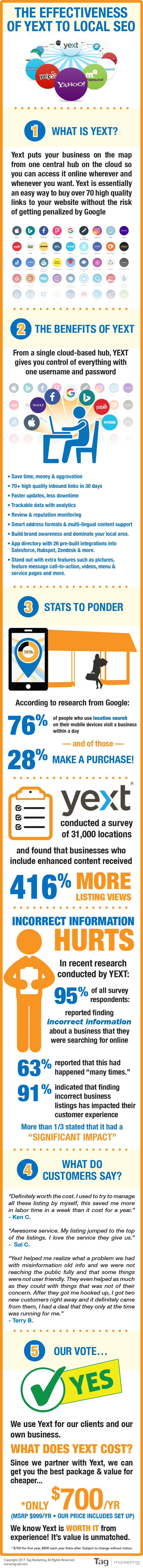 How Effective Is Yext for Local SEO Campaigns {Infographic}