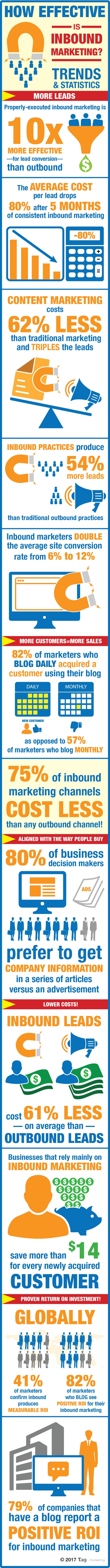 Proof Inbound Marketing WINS vs. Outbound Marketing [Infographic]