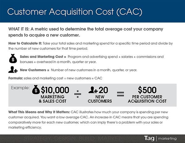 CAC (customer acquisition cost) definition and example infographic