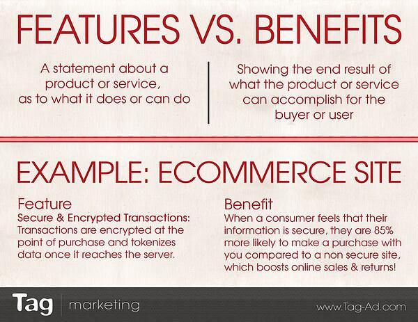 difference between features and benefits example and definition