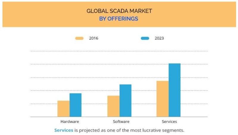 SCADA market by segments