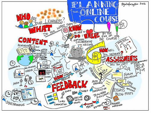 Redesigning Instructional Design Program To Boost Student Success