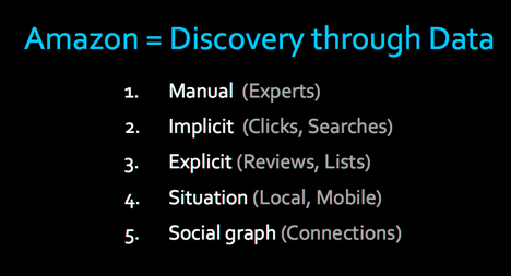 Amazon = Discovery through Data