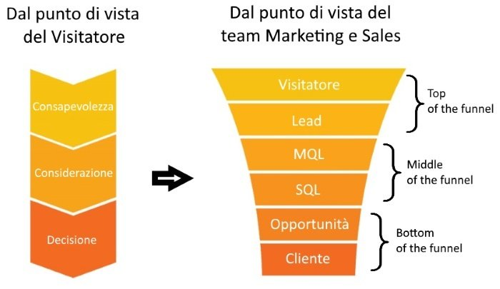 funnel per lead generation.jpg