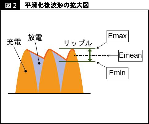 電圧 リップル DC/DCコンバータXC9235/XC9236/XC9237の実例に学ぶ低リップル設計(3/5)