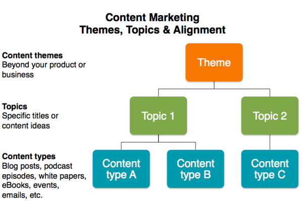 content marketing - themes, topics & alignment worksheet