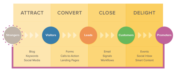 hubspot inbound marketing methodology resized 600