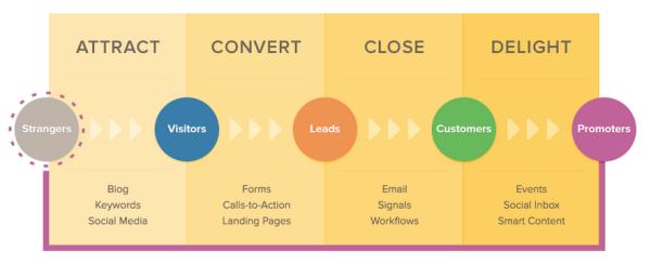hubspot inbound marketing methodology resized 600
