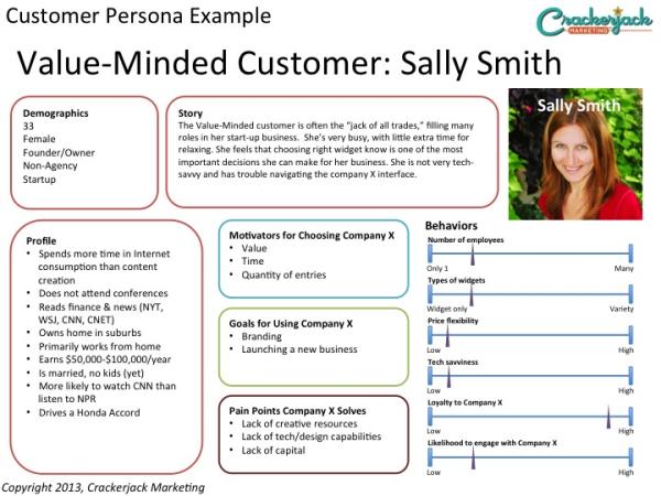 Creating Customer Personas For Inbound Marketing