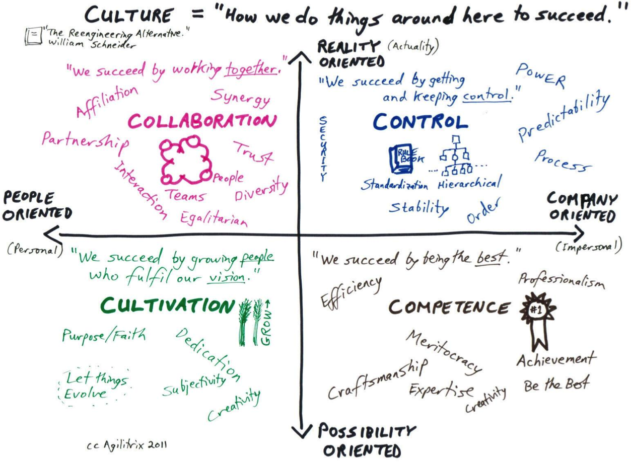 Organisational Culture And Agile Frameworks: How To Create An Alignment