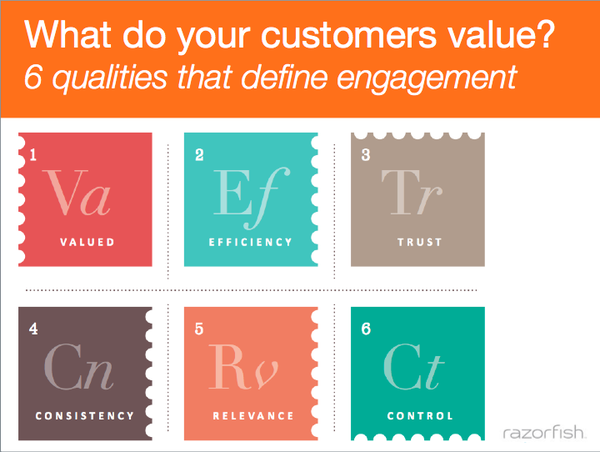 Brian Solis 6 Qualities That Define Customer Engagement
