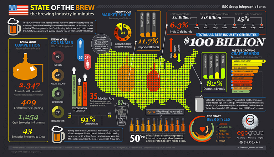 EGC_State_of_the_Brew_Infographic