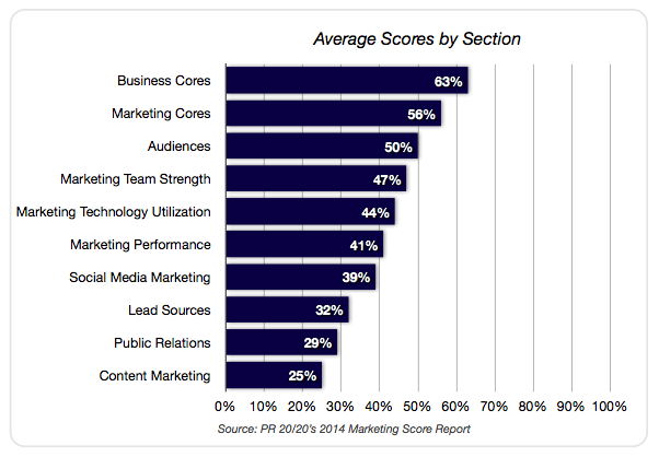 Marketing Score Report Overview