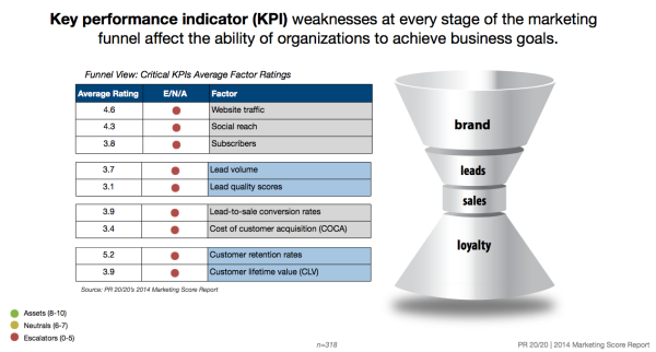 sales key performance indicators template - how to define critical kpis across the marketing funnel