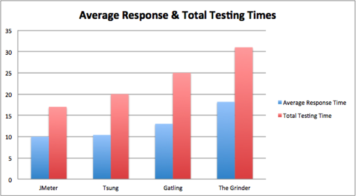 Open Source Load Testing Tools: Which One Should You Use? | BlazeMeter