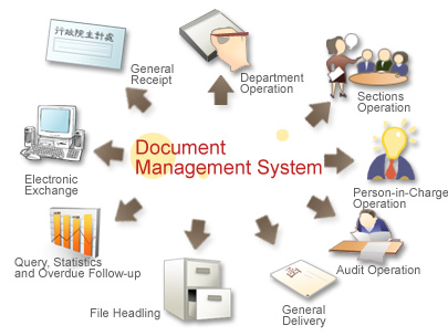 Document management system process for Document management system types