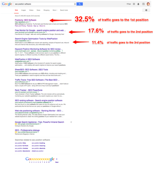 SEO results for ecommerce